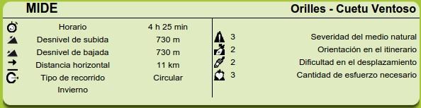 Datos MIDE de la ruta Orillés-Cuetu Ventosu