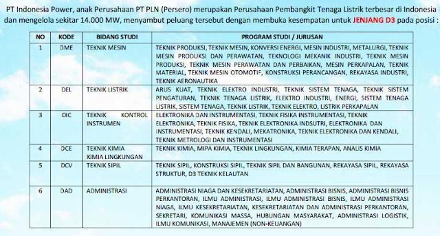 Lowongan Kerja PT Indonesia Power (PLN Group)