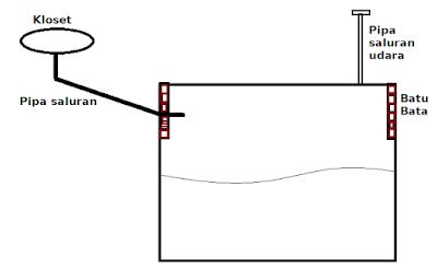 septic tank tanpa resapan