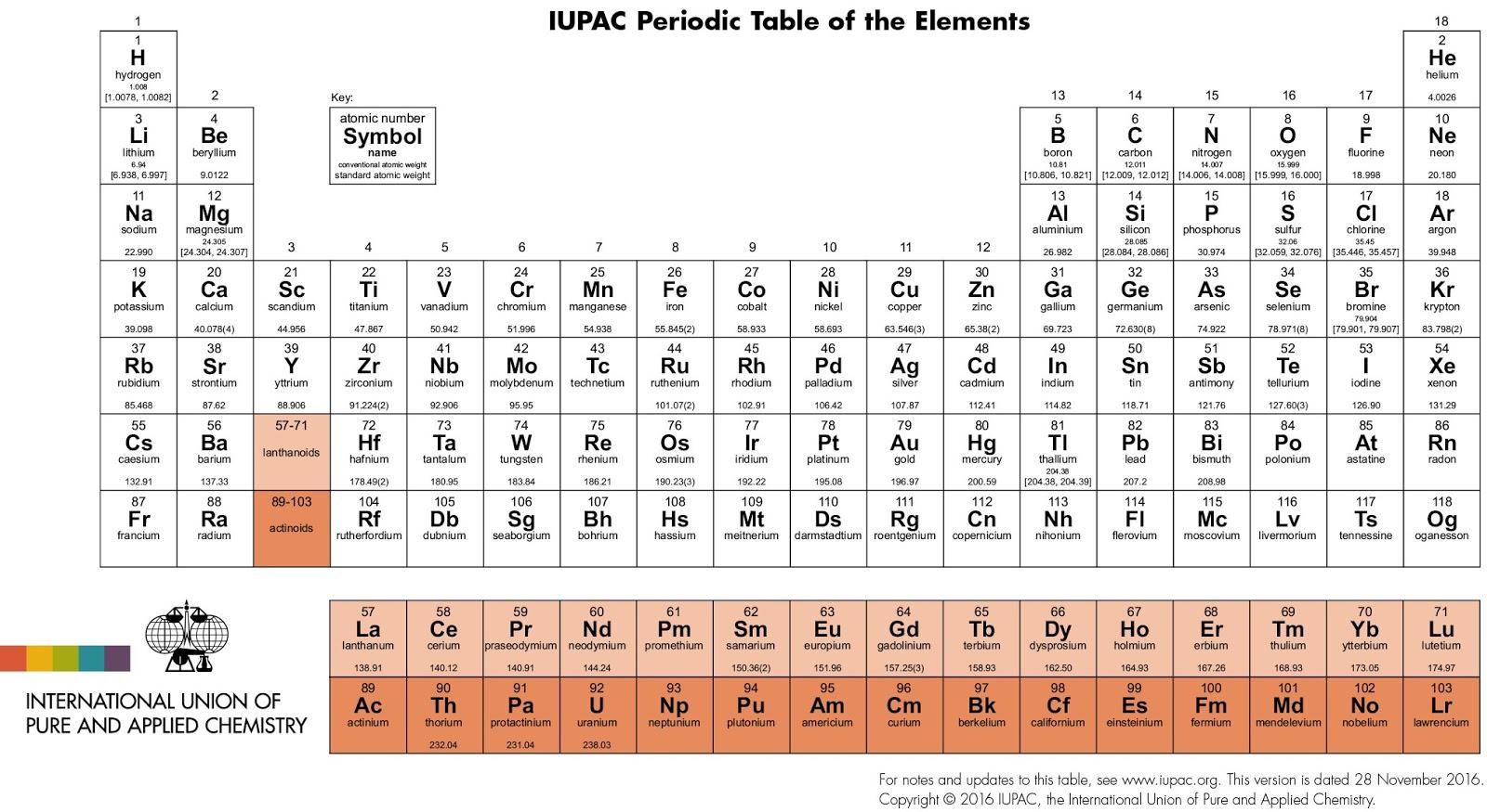 Is Table Salt A Compound Or Mixture Element