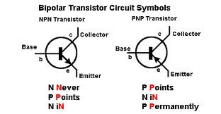 Circuit Design And Technology: How to Read (Test) or