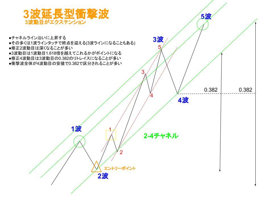 3波動目延長型衝撃波のイメージ
