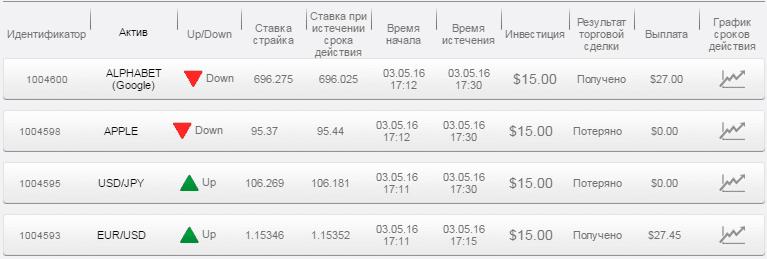 Отчет по бинарным опционам за 03.05.16