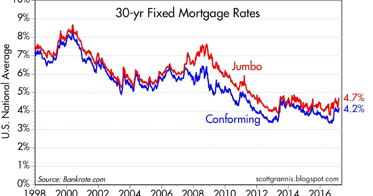 Mortgage Rates March 2017