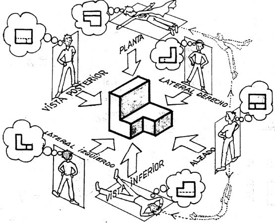 Tecnología -E.S.O. y Tecnología Industrial -Bachillerato
