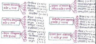 Census 2011 Final Data