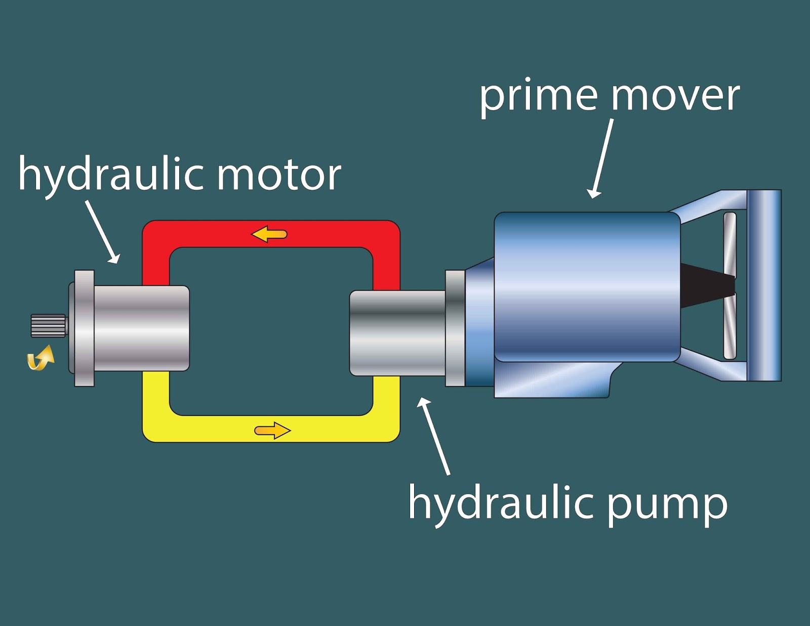 flint hydraulics  inc   prime movers in hydraulic systems