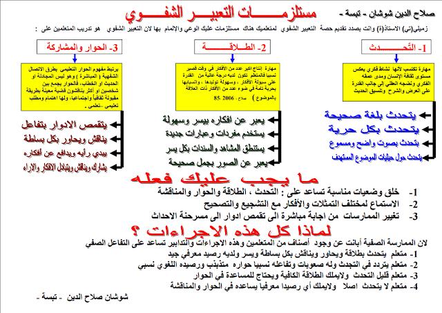 مستلزمـات التعبيـر الشفـوي و فهم المنطوق لسنة الثالثة والرابعة إبتدائي PDF