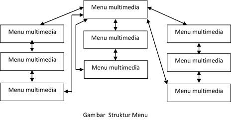 Teori dan Definisi Komunikasi Multimedia Menurut Para Ahli