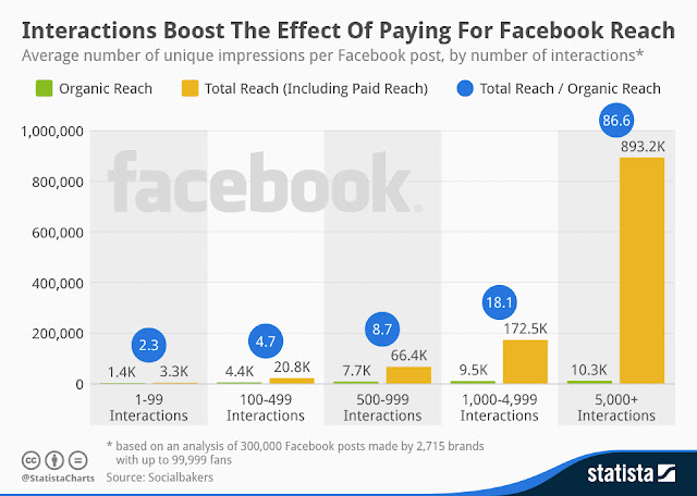 Live stats for Facebook post boosting option