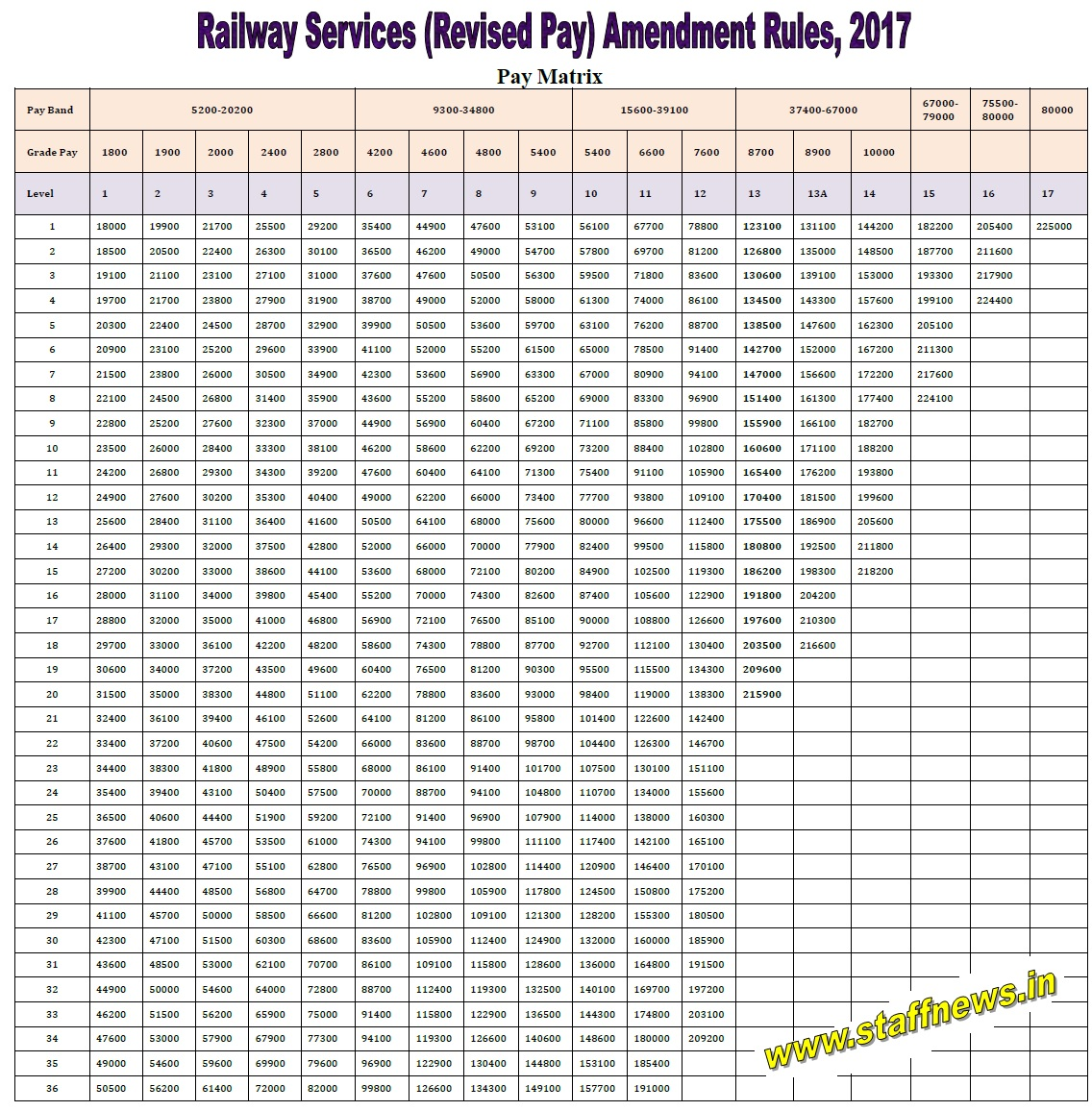 7th-cpc-railway-rp-rules-2017-pay-matrix
