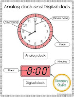 Analog and Digital Clock Poster