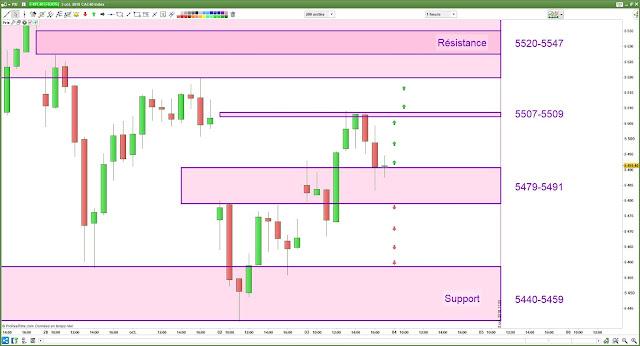 Plan de trade cac40 [04/10/18]