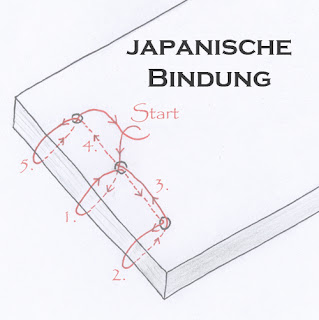 http://lost-im-papierladen.blogspot.de/2013/04/anleitung-japanische-bindung.html
