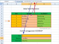 Cara Menggunakan Rumus VLOOKUP di Excel