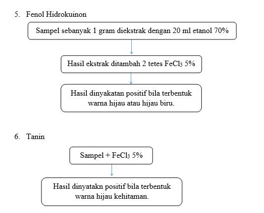Metode skrining fitokimia pdf to docs