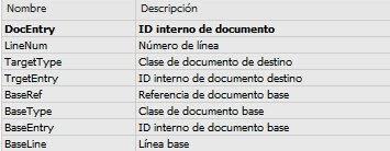 BaseEntry, BaseType y BaseLine - Consultoria-SAP