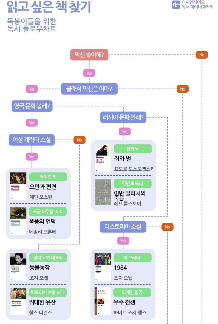 디시 독서 마이너갤에서 만든 독서 플로우 차트