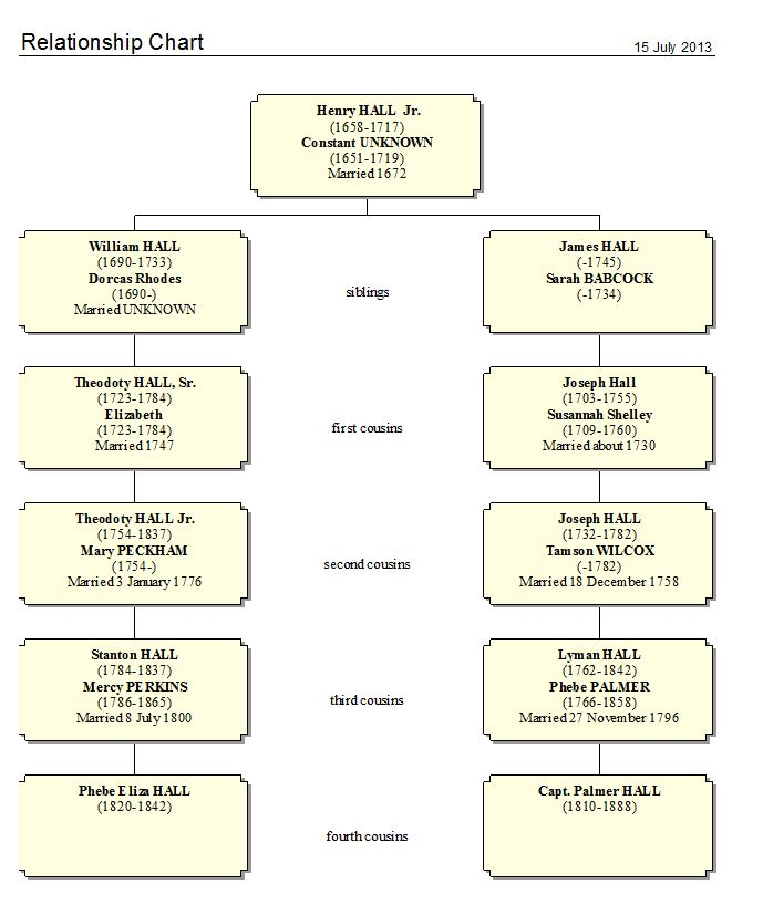 Granite In My Blood: Hall Family Relationship Chart