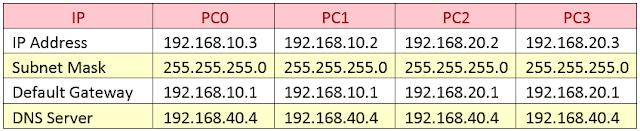 Setting IP pada setiap komputer