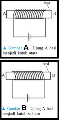 Cara Membuat Magnet dan Menghilangkan Sifat Magnet