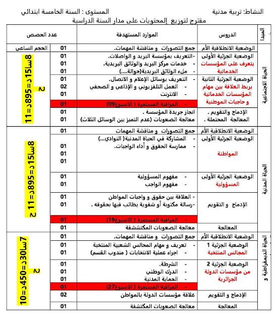 مقترح توزيع دروس و حصص مادة التربية المدنية السنة الخامسة إبتدائي الجيل الثاني
