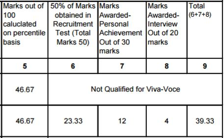image : HPSC Assistant Professor Final Selection Criteria 2016-17 @ TeachMatters