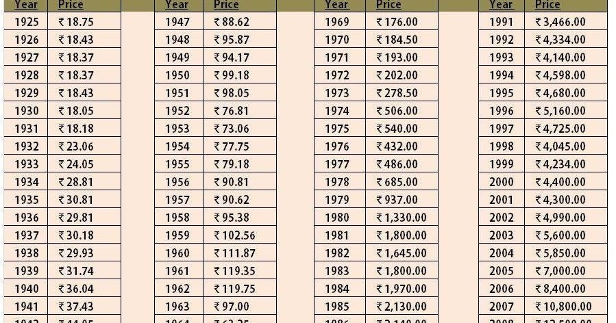 Price Of Gold History Table December 2019
