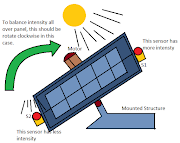 """SOLAR TRACKER"" USING ARDUINO"