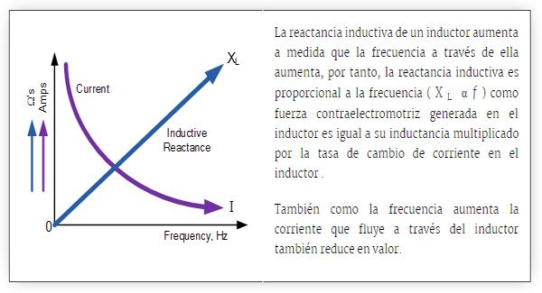 Reactancia Inductiva Pdf