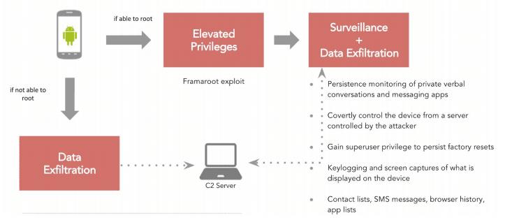 chrysaor-android-malware