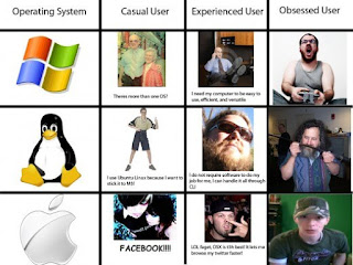 Windows vs Linux vs Mac
