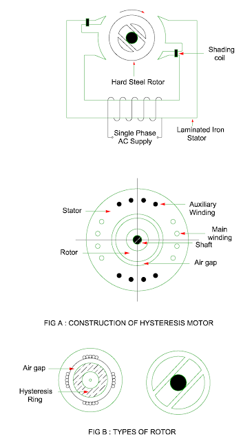 construction of hysteresis motor