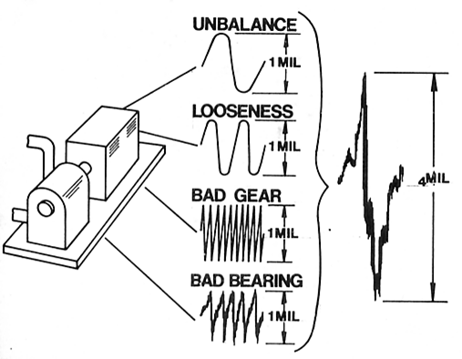 vibration analysis a brief introduction to vibration
