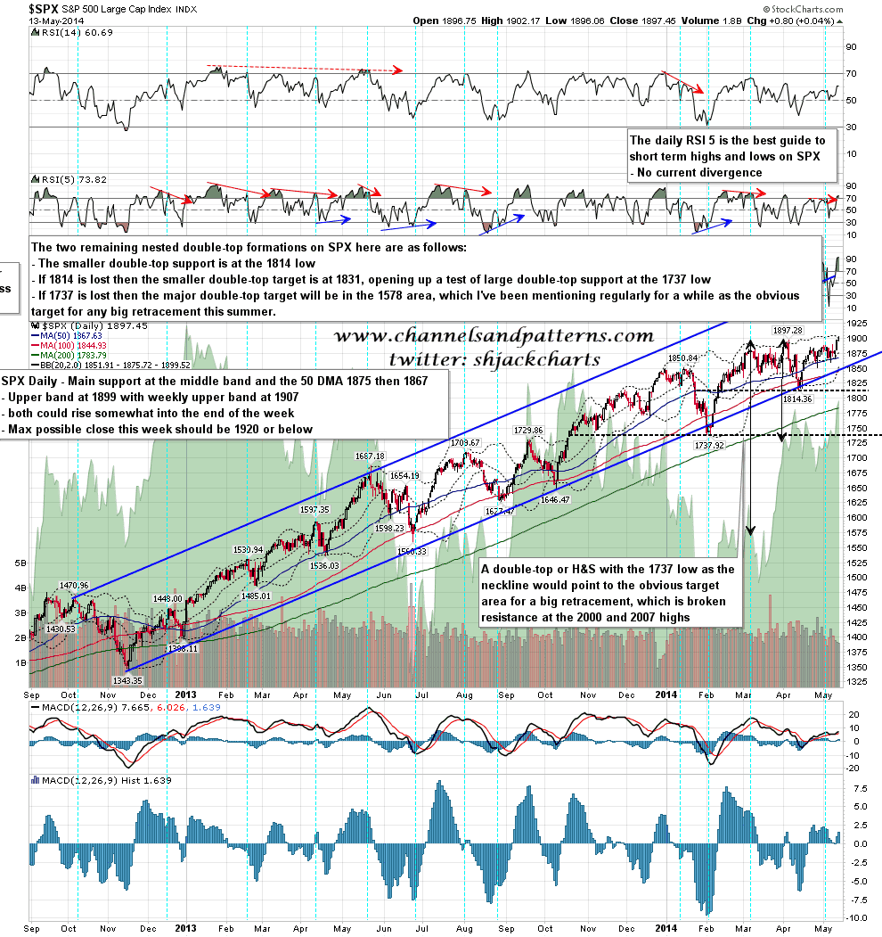 Channels and Patterns: New Highs on SPX   MrTopStep com