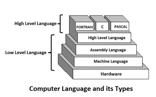 Computer Languages ~ Professional Shiksha