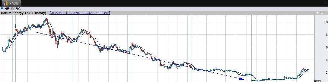 Saham Pertambangan Lebih Cocok Buat Trading, Mengapa?