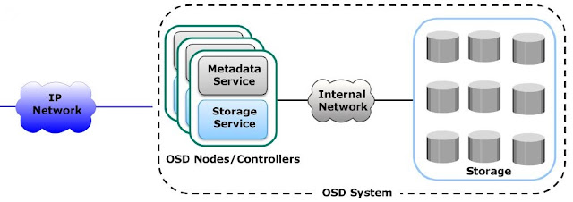 Object storage components