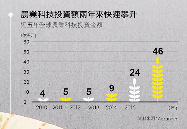 農業科技投資額兩年來快速攀升