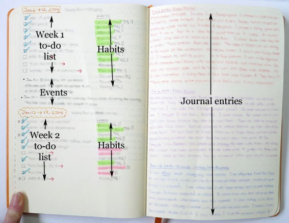 a penchant for paper update my 2014 diy planner bullet journal