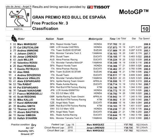 Hasil FP3 MotoGP Spanyol