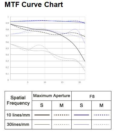 MFT-график объектива Yongnuo YN 50mm f/1.8 II