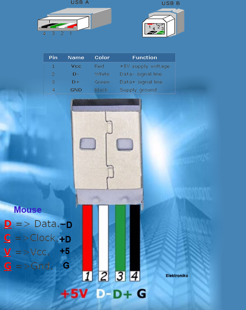 Planifique Sus Proyector Con Puerto Usb Stock De Puertas Idea