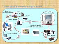 Modul Teknik Wireless