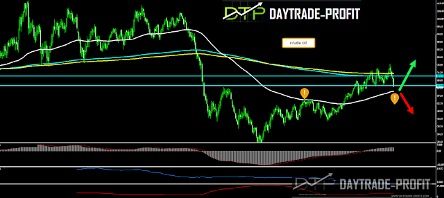 crude oil going to test $60 level and change direction or its only pause before continuity
