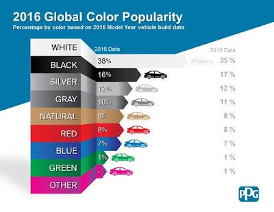 Inilah Warna Mobil Terpopuler Di Dunia Sepanjang 2016