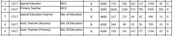 image : DSSSB PRT Vacancy Details 2/2017 @ TeachMatters