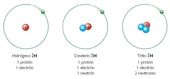 Resultado de imagen de Átomos isotópicos