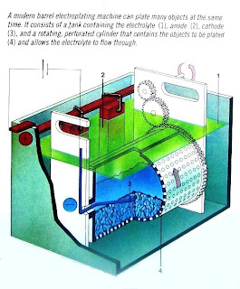 automatic bath for electroplating