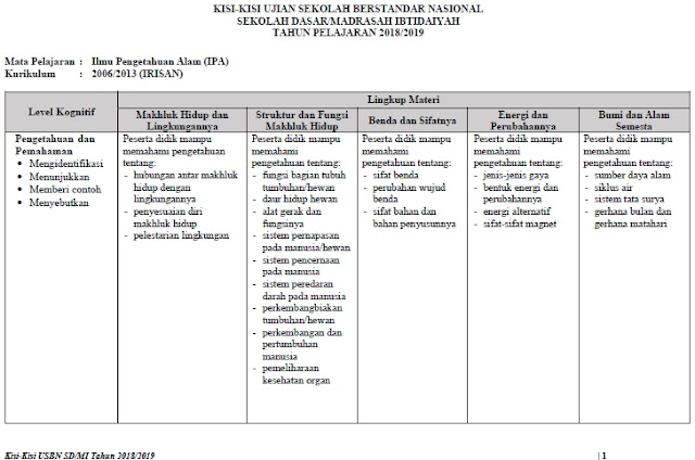 Kisi-Kisi Soal USBN SD/MI 2019 Mata Pelajaran IPA Kurikulum 2006 Irisan Kurikulum 2013